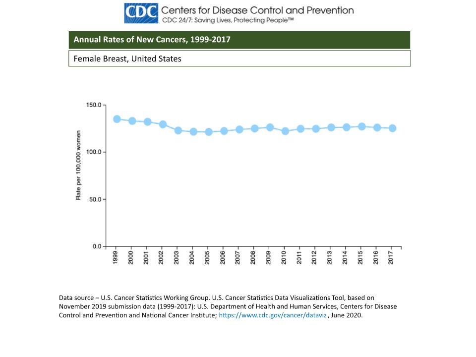 breast cancer statistics