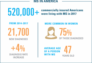 celebrities with ms